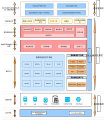 交通行业云平台系统架构图