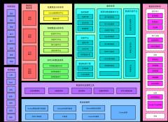 大数据平台体系规划