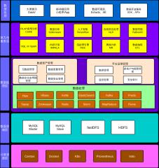 大数据云平台架构