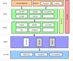 聚合支付技术架构