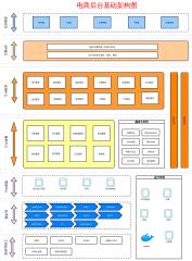 电商后台基础架构图