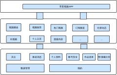 短视频APP架构