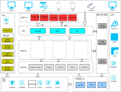 微服务技术中台架构图