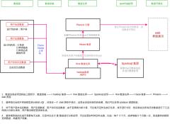 用户画像架构图