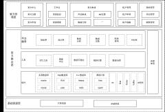 大数据基础平台总体架构