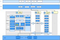 引入DDD设计方法的微服务架构