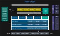 阿里云IoT架构