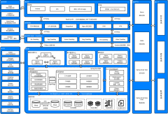 微服务技术架构新版