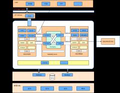 消息中间件系统架构图