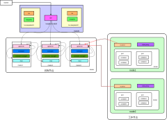 kubernetes高可用架构图
