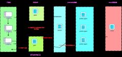自动化流程图