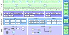 商城微服务技术架构