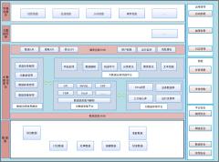 大数据平台架构图(偏政务大数据)