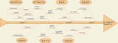 时间步骤鱼骨图