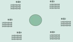 环状图,放射图