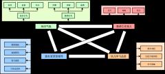 hyperledger-fabric架构