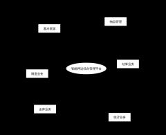 智能押运综合管理平台功能图