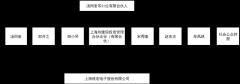 维宏股份股权结构图