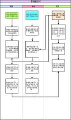 VerticalCrossFunctionalTemplate