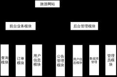 系统功能模块图
