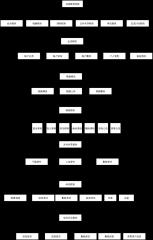 在线教育系统功能模块图