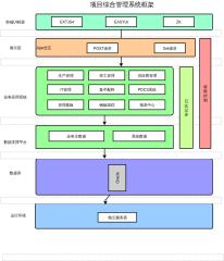 项目综合管理系统框架图示