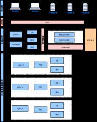 sg8k-新架构-总览图