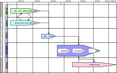PMS-项目进度gantt图