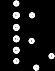 白盒测试控制流图