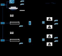 某视频会议系统连接图