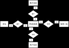 E-R图绘制