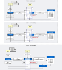 体验课转化模型图