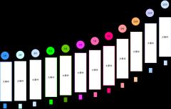 季节性(时间)大事件时间流程图