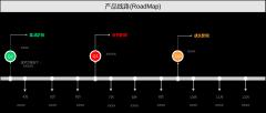 产品线路图RoadMap-时间轴