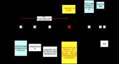 模拟法庭案例9时间轴