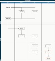 版本迭代流程