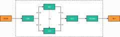 商品供应链流程