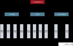 人力资源部组织结构图