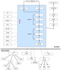 程序员职业路线图