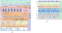 云计算架构:总体架构和技术架构