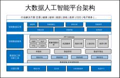 大数据人工智能平台架构