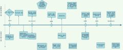 浏览器版本迭代测试组当前及计划工作