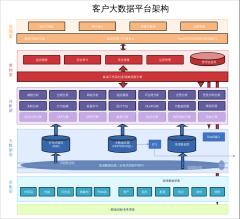 客户大数据平台架构