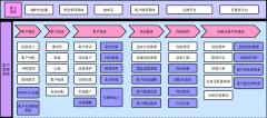 CRM业务架构