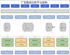 广告数据分析平台架构