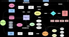 商业模式-产品链图