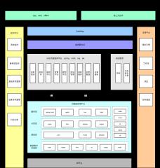 大数据风控技术架构图