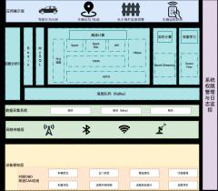 物联网架构设计图