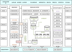 典型大数据平台技术架构图