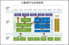 大数据平台应用架构